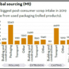 Metals Daily (27-May-2021): Post-consumer aluminium scrap tops 20 million tonnes for the first time